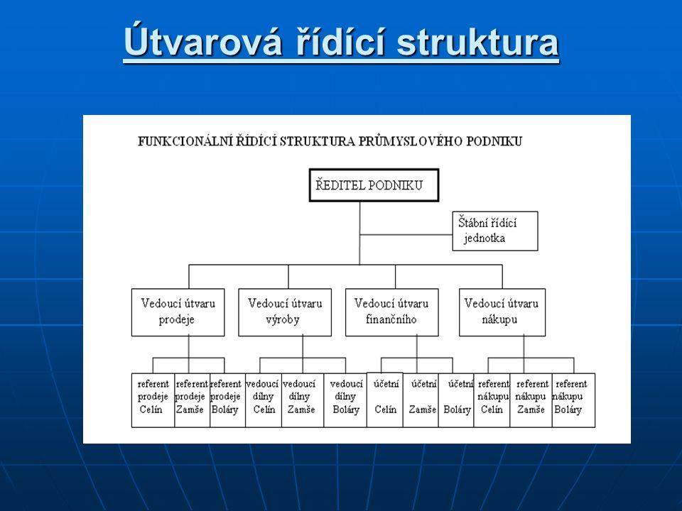 Útvarová řídící struktura