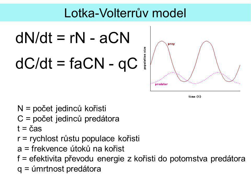dN/dt = rN - aCN dC/dt = faCN - qC Lotka-Volterrův model N = počet jedinců kořisti C = počet jedinců predátora t = čas r = rychlost růstu populace kořisti a = frekvence útoků na kořist f = efektivita převodu energie z kořisti do potomstva predátora q = úmrtnost predátora