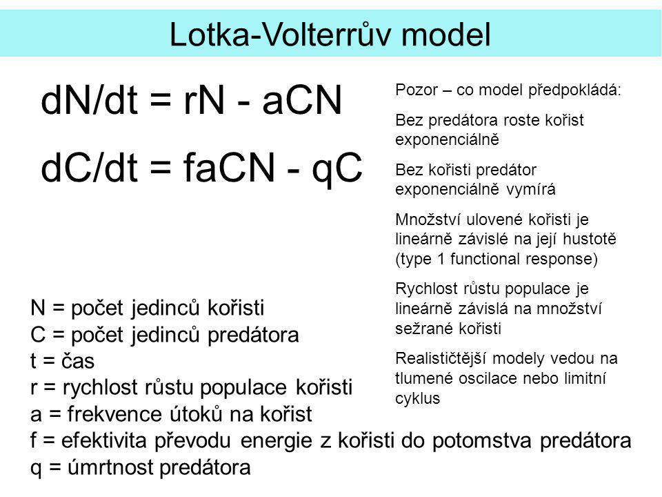 dN/dt = rN - aCN dC/dt = faCN - qC Lotka-Volterrův model N = počet jedinců kořisti C = počet jedinců predátora t = čas r = rychlost růstu populace kořisti a = frekvence útoků na kořist f = efektivita převodu energie z kořisti do potomstva predátora q = úmrtnost predátora Pozor – co model předpokládá: Bez predátora roste kořist exponenciálně Bez kořisti predátor exponenciálně vymírá Množství ulovené kořisti je lineárně závislé na její hustotě (type 1 functional response) Rychlost růstu populace je lineárně závislá na množství sežrané kořisti Realističtější modely vedou na tlumené oscilace nebo limitní cyklus