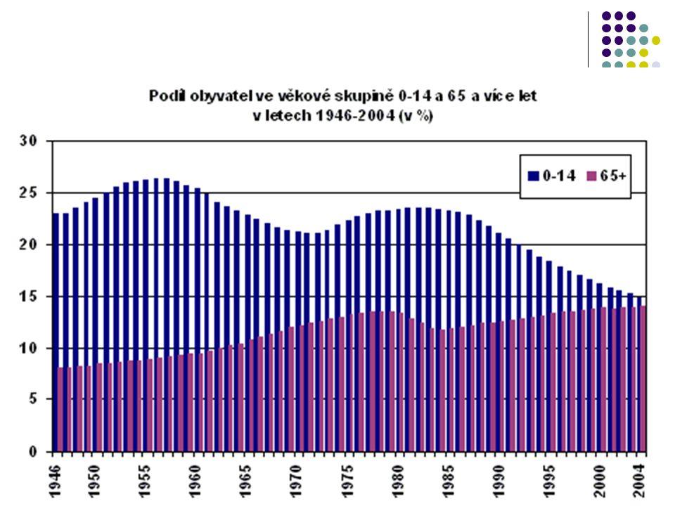 Demografické stárnutí Demografické stárnutí společnosti, které od poloviny 20.