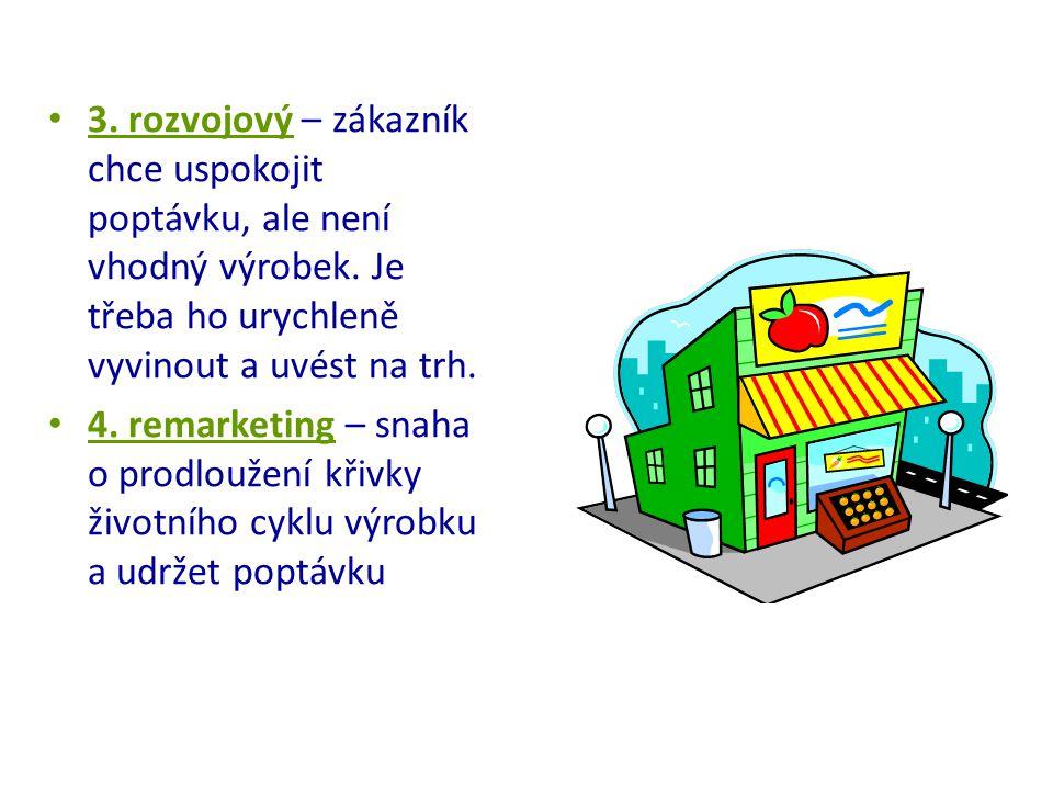 3. rozvojový – zákazník chce uspokojit poptávku, ale není vhodný výrobek. Je třeba ho urychleně vyvinout a uvést na trh. 4. remarketing – snaha o prod