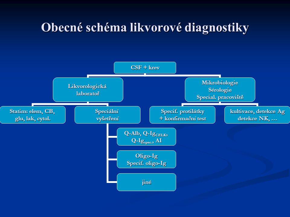 Obecné schéma likvorové diagnostiky CSF + krev Likvorologickálaboratoř Statim: elem, CB, glu, lak, cytol.