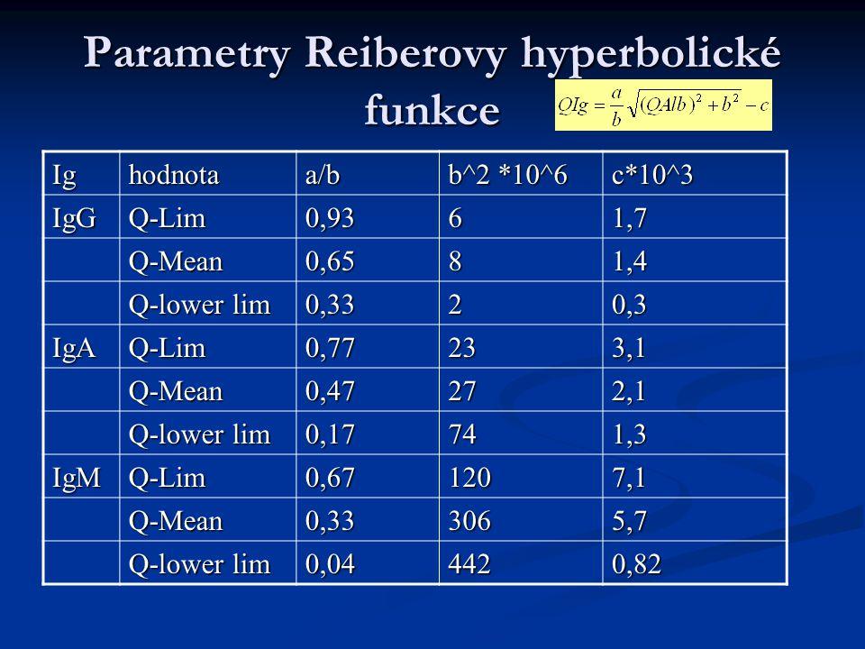 Parametry Reiberovy hyperbolické funkce Ighodnotaa/b b^2 *10^6 c*10^3 IgGQ-Lim0,9361,7 Q-Mean0,6581,4 Q-lower lim 0,3320,3 IgAQ-Lim0,77233,1 Q-Mean0,47272,1 0,17741,3 IgMQ-Lim0,671207,1 Q-Mean0,333065,7 0,044420,82