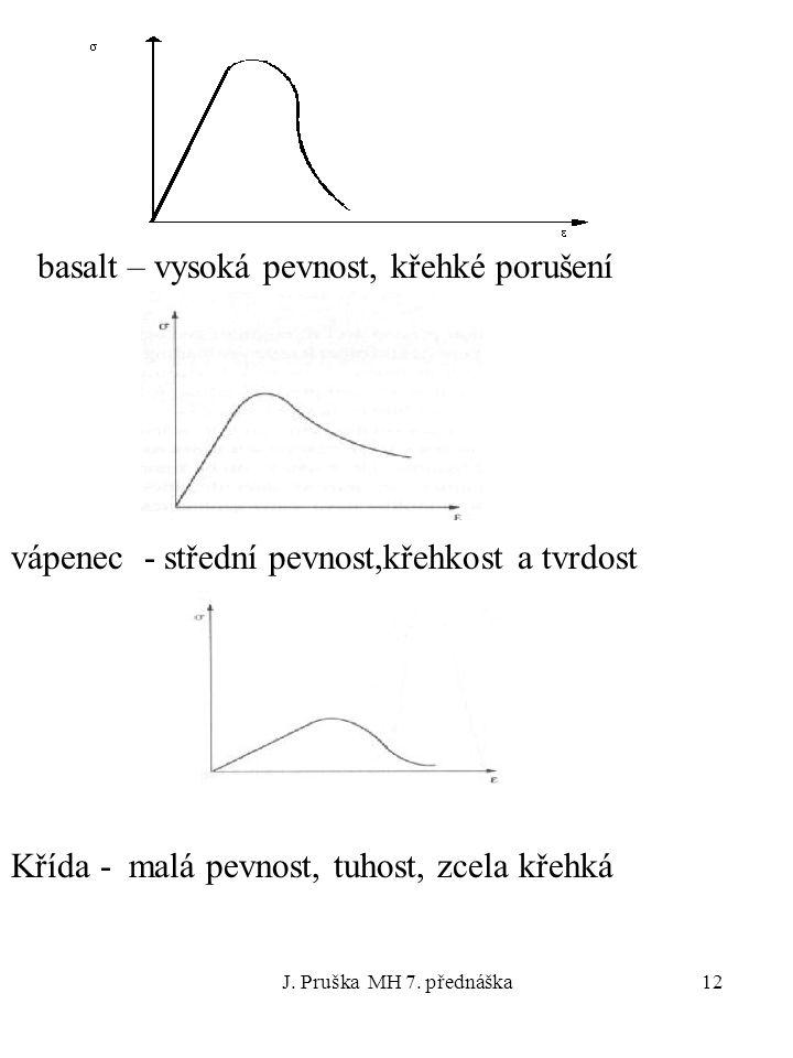 J. Pruška MH 7. přednáška12 basalt – vysoká pevnost, křehké porušení vápenec - střední pevnost,křehkost a tvrdost Křída - malá pevnost, tuhost, zcela