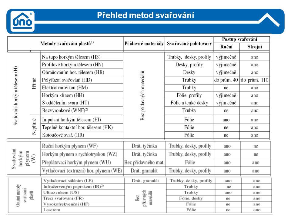 Polyfúzní svařování Princip svařování: ohřev trubky a tvarovky na tvarovém polyfúzním nástavci a zasunutí trubky do kónického hrdla tvarovky pod tlakem označení HD