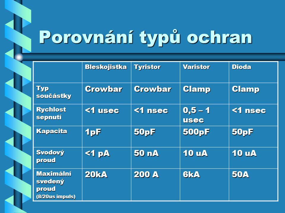Porovnání typů ochran BleskojistkaTyristorVaristorDioda Typ součástky CrowbarCrowbarClampClamp Rychlost sepnutí <1 usec <1 nsec 0,5 – 1 usec <1 nsec Kapacita1pF50pF500pF50pF Svodový proud <1 pA 50 nA 10 uA Maximální svedený proud (8/20us impuls) 20kA 200 A 6kA50A