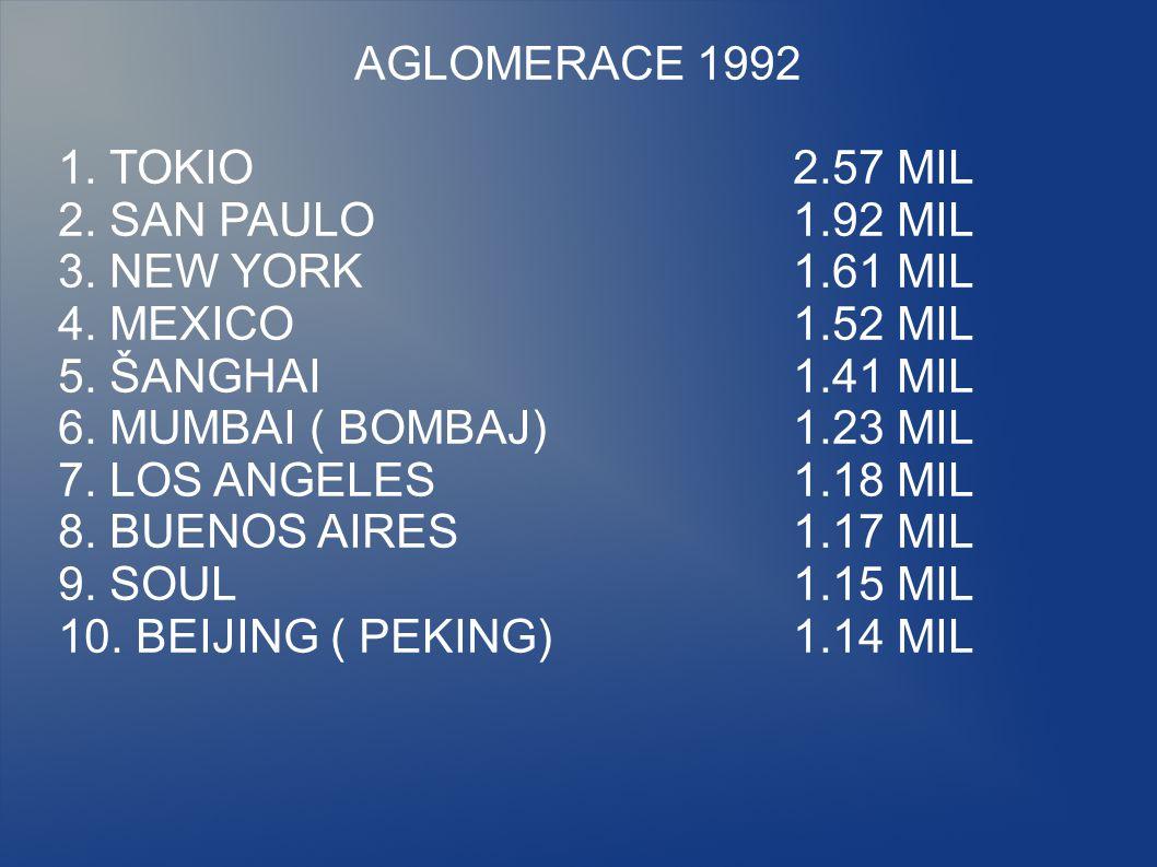 AGLOMERACE 1992 1. TOKIO2.57 MIL 2. SAN PAULO1.92 MIL 3. NEW YORK1.61 MIL 4. MEXICO1.52 MIL 5. ŠANGHAI1.41 MIL 6. MUMBAI ( BOMBAJ)1.23 MIL 7. LOS ANGE