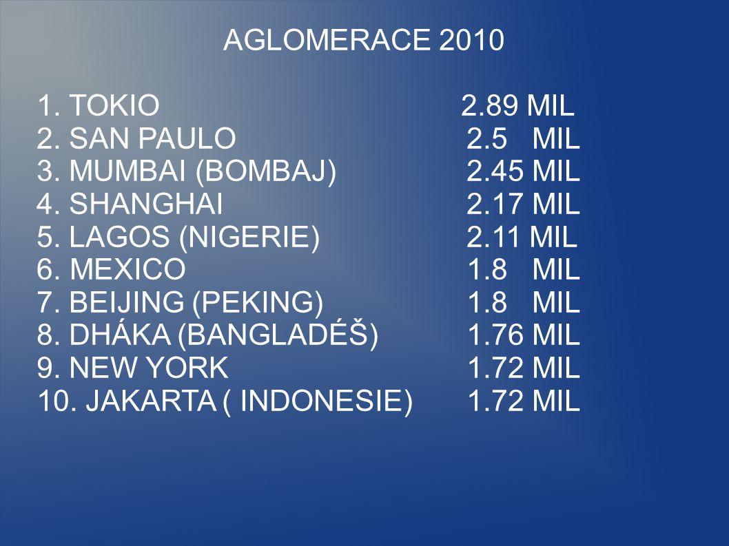 AGLOMERACE 2010 1. TOKIO 2.89 MIL 2. SAN PAULO2.5 MIL 3. MUMBAI (BOMBAJ)2.45 MIL 4. SHANGHAI2.17 MIL 5. LAGOS (NIGERIE)2.11 MIL 6. MEXICO1.8 MIL 7. BE