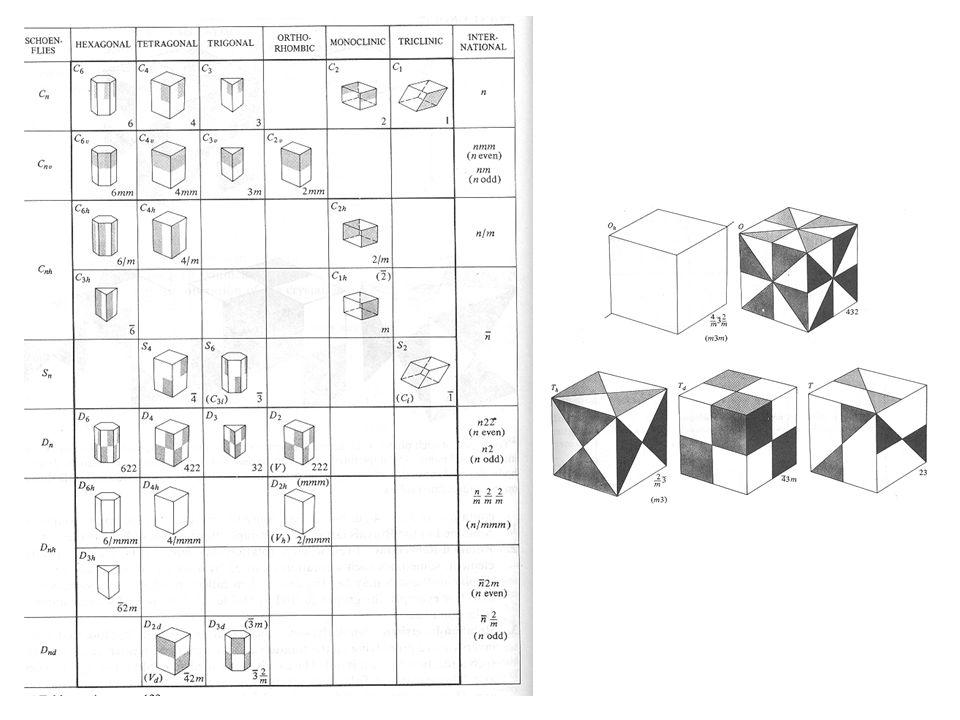 minimální symetrie sosutavy triklinická monoklinická ortorombická tetragonální trigonální hexagonální kubická jedna osa 1 nebo 1 jedna osa 2 nebo 2 tři vzájemně kolmé osy 2 nebo 2 jedna osa 4 nebo 4 jedna osa 3 nebo 3 jedna osa 6 nebo 6 čtyři osy 3 nebo 3 ve směru tělesových uhlopříček krychle