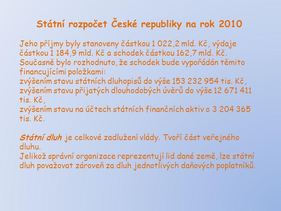 Státní rozpočet České republiky na rok 2010 Jeho příjmy byly stanoveny částkou 1 022,2 mld. Kč, výdaje částkou 1 184,9 mld. Kč a schodek částkou 162,7