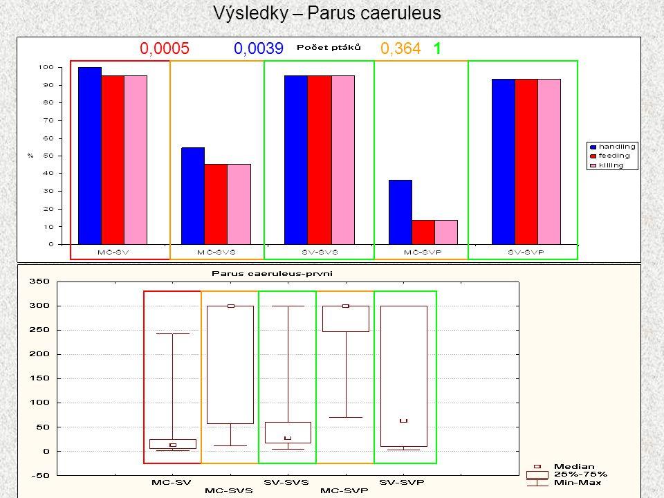 Výsledky – Parus caeruleus 0,00050,00390,3641