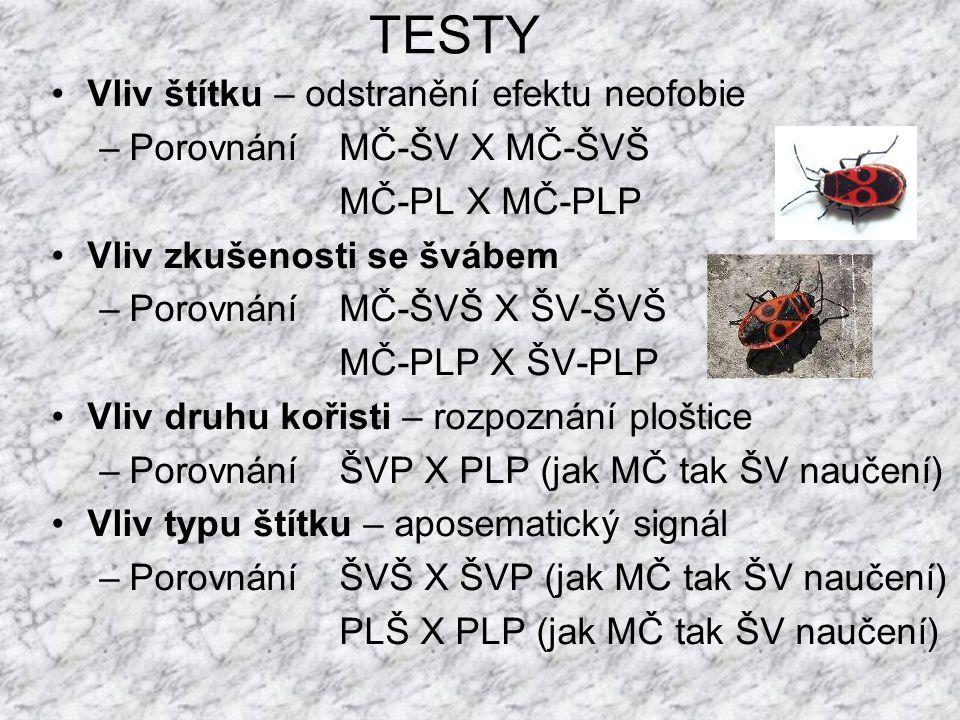 Současné počty provedených experimentů Typ pokusuP.majorP.caeruleusS.atricapillaE.rubecula MČ-ŠV22 10 MČ-ŠVŠ22 10 MČ-ŠVP22 101 MČ-PL75453530 MČ-PLŠ0000 MČ-PLP6000 ŠV-ŠVŠ22 00 ŠV-ŠVP222000 ŠV-PLŠ4000 ŠV-PLP0000