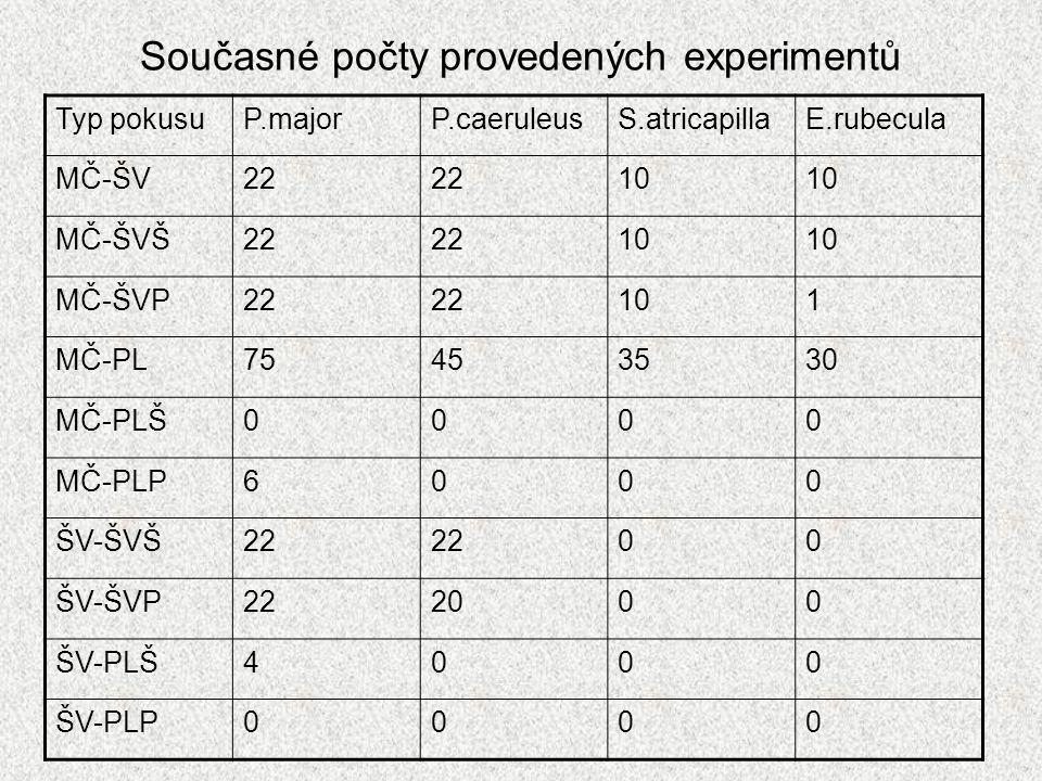 Současné počty provedených experimentů Typ pokusuP.majorP.caeruleusS.atricapillaE.rubecula MČ-ŠV22 10 MČ-ŠVŠ22 10 MČ-ŠVP22 101 MČ-PL75453530 MČ-PLŠ000