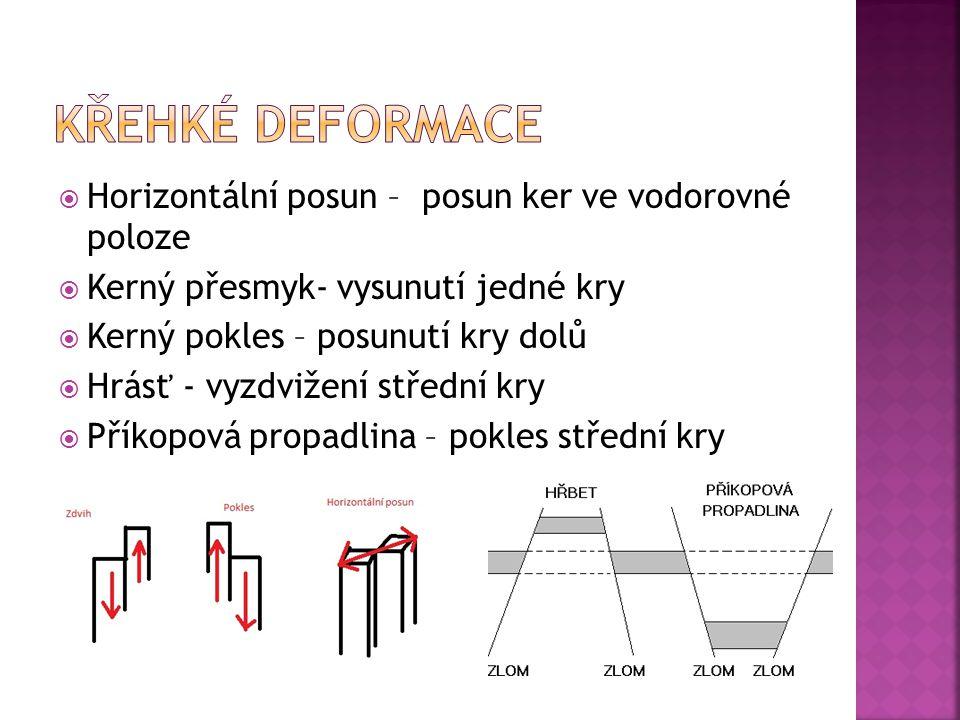  Horizontální posun – posun ker ve vodorovné poloze  Kerný přesmyk- vysunutí jedné kry  Kerný pokles – posunutí kry dolů  Hrásť - vyzdvižení střední kry  Příkopová propadlina – pokles střední kry