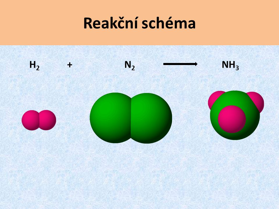 H 2 + N 2 NH 3 Reakční schéma