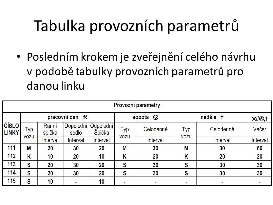 Tabulka provozních parametrů Posledním krokem je zveřejnění celého návrhu v podobě tabulky provozních parametrů pro danou linku
