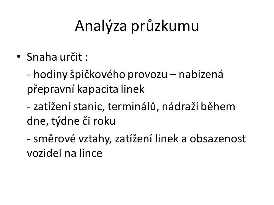 Analýza průzkumu Snaha určit : - hodiny špičkového provozu – nabízená přepravní kapacita linek - zatížení stanic, terminálů, nádraží během dne, týdne