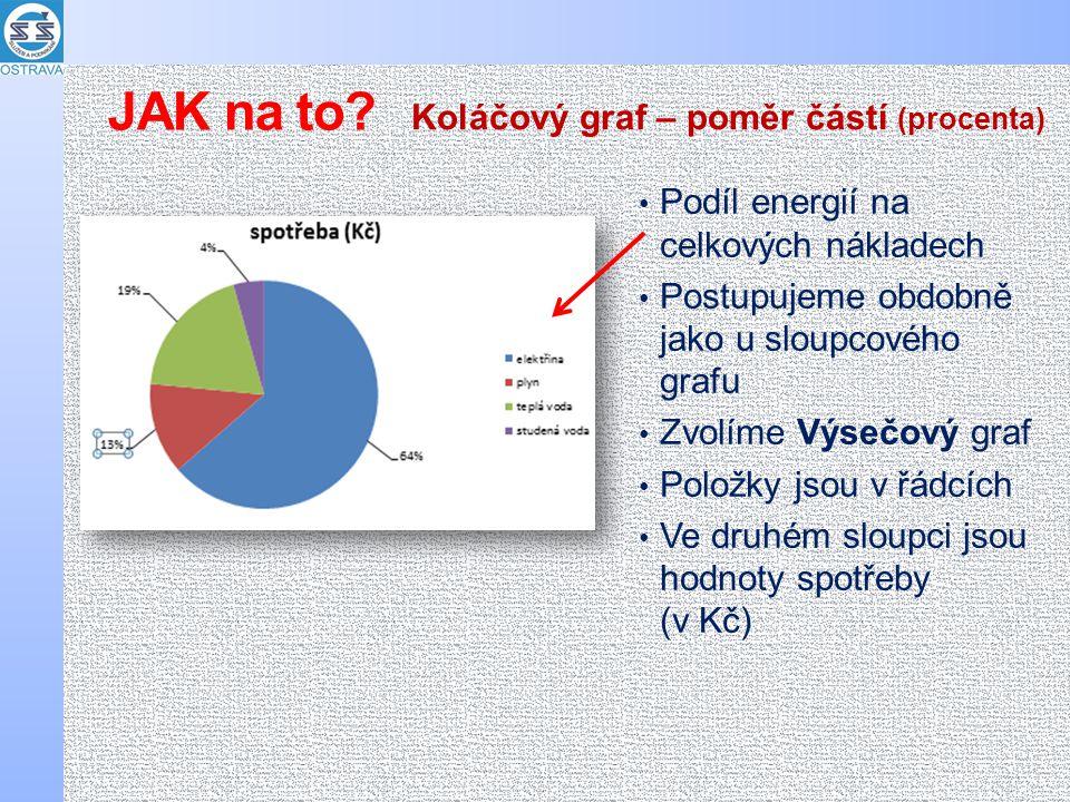 Podíl energií na celkových nákladech Postupujeme obdobně jako u sloupcového grafu Zvolíme Výsečový graf Položky jsou v řádcích Ve druhém sloupci jsou hodnoty spotřeby (v Kč) Koláčový graf – poměr částí (procenta) JAK na to
