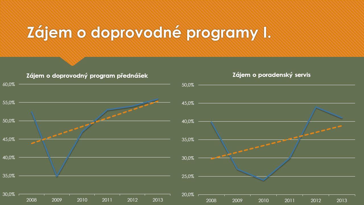 Zájem o doprovodné programy II.