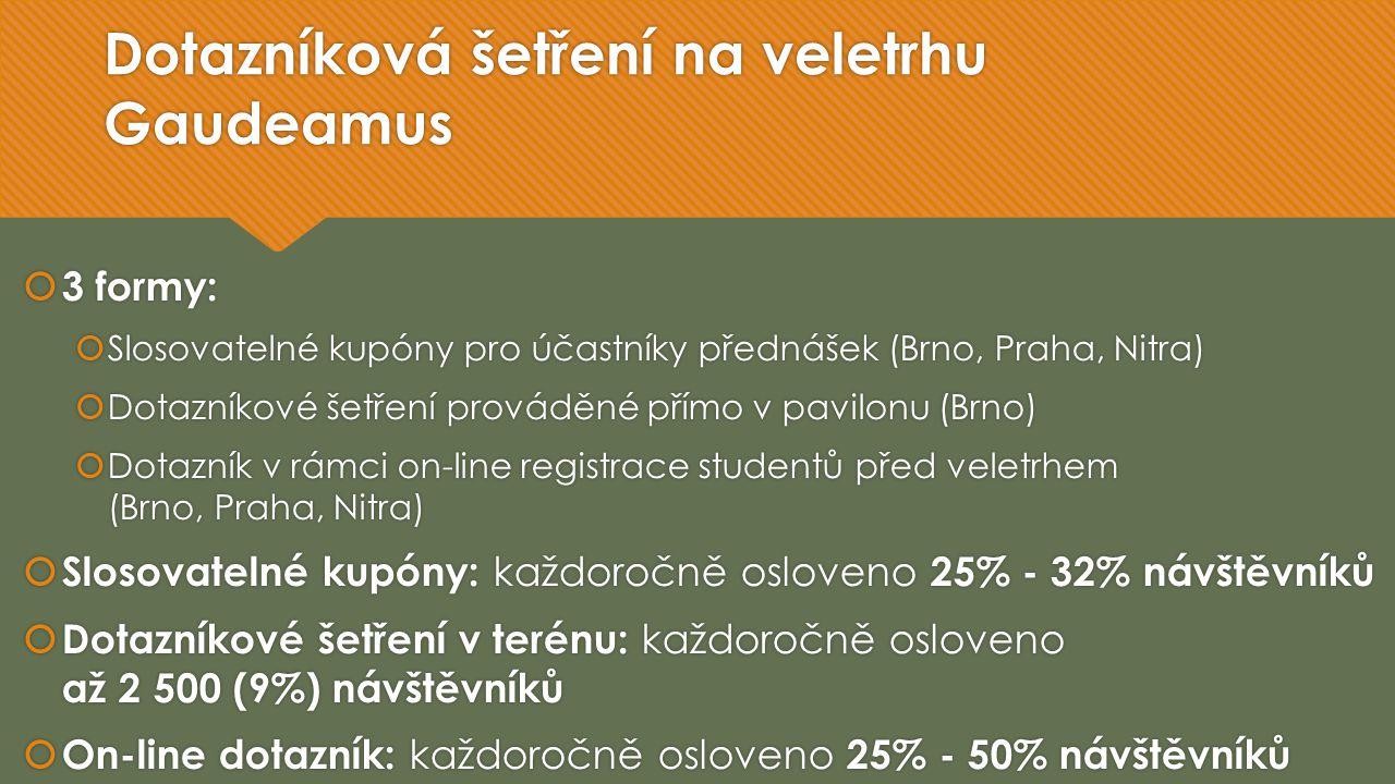 Dotazníková šetření na veletrhu Gaudeamus  3 formy:  Slosovatelné kupóny pro účastníky přednášek (Brno, Praha, Nitra)  Dotazníkové šetření prováděné přímo v pavilonu (Brno)  Dotazník v rámci on-line registrace studentů před veletrhem (Brno, Praha, Nitra)  Slosovatelné kupóny: každoročně osloveno 25% - 32% návštěvníků  Dotazníkové šetření v terénu: každoročně osloveno až 2 500 (9%) návštěvníků  On-line dotazník: každoročně osloveno 25% - 50% návštěvníků  3 formy:  Slosovatelné kupóny pro účastníky přednášek (Brno, Praha, Nitra)  Dotazníkové šetření prováděné přímo v pavilonu (Brno)  Dotazník v rámci on-line registrace studentů před veletrhem (Brno, Praha, Nitra)  Slosovatelné kupóny: každoročně osloveno 25% - 32% návštěvníků  Dotazníkové šetření v terénu: každoročně osloveno až 2 500 (9%) návštěvníků  On-line dotazník: každoročně osloveno 25% - 50% návštěvníků