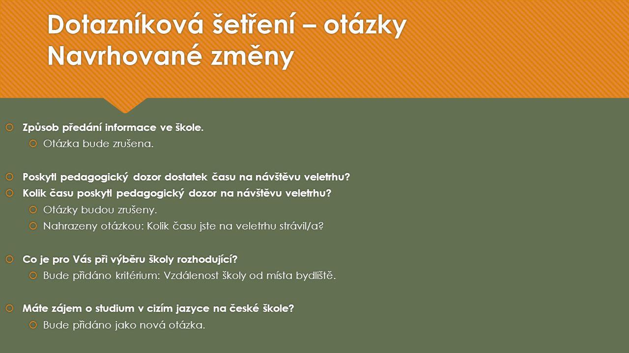 Regionální rozložení návštěvnosti Gaudeamus Brno