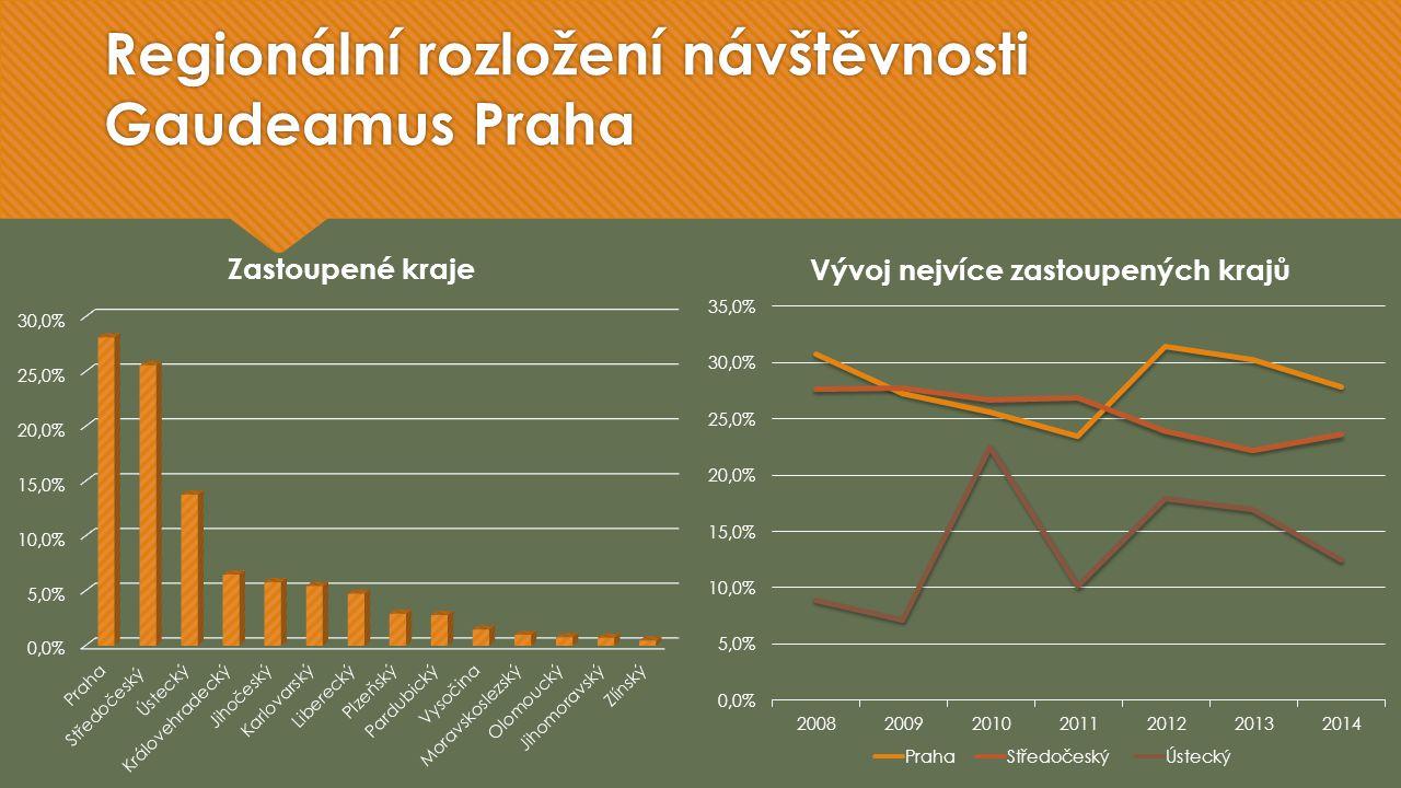 Regionální rozložení návštěvnosti Gaudeamus Praha