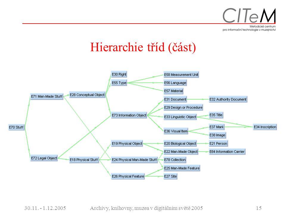 30.11. - 1.12.2005Archivy, knihovny, muzea v digitálním světě 200515 Hierarchie tříd (část)