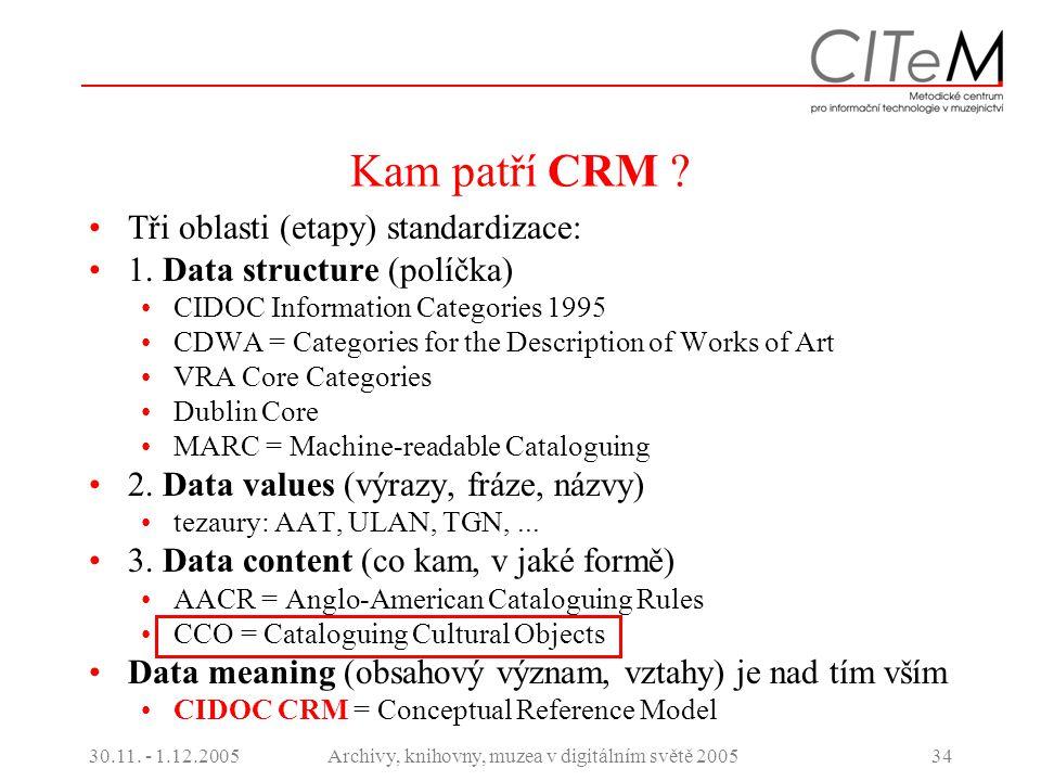 30.11. - 1.12.2005Archivy, knihovny, muzea v digitálním světě 200534 Kam patří CRM ? Tři oblasti (etapy) standardizace: 1. Data structure (políčka) CI
