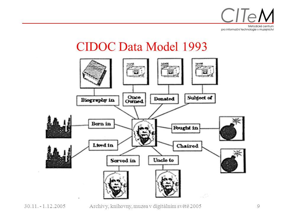 30.11. - 1.12.2005Archivy, knihovny, muzea v digitálním světě 20059 CIDOC Data Model 1993