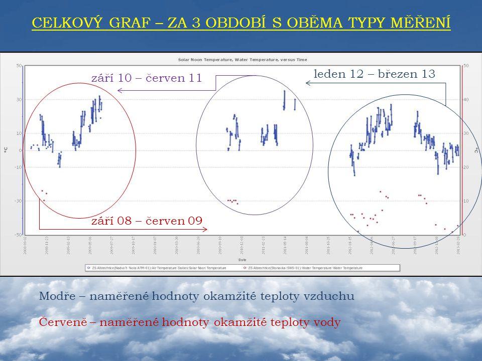 CELKOVÝ GRAF – ZA 3 OBDOBÍ S OBĚMA TYPY MĚŘENÍ Modře – naměřené hodnoty okamžité teploty vzduchu Červeně – naměřené hodnoty okamžité teploty vody září