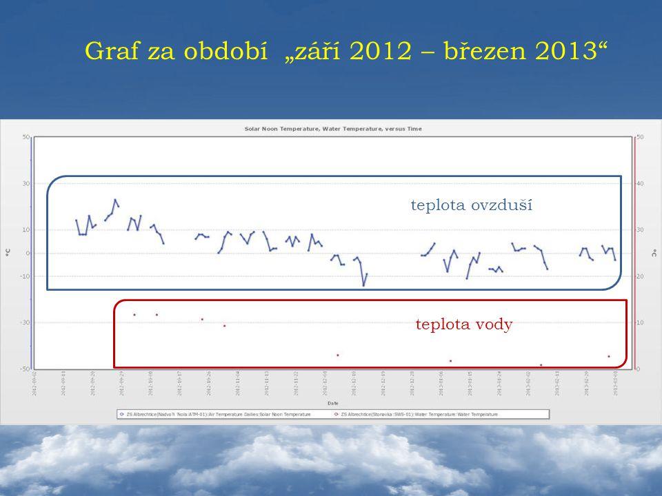 """Graf za období """"září 2012 – březen 2013"""" teplota vody teplota ovzduší"""