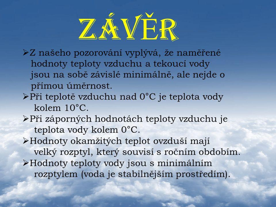 ZÁV Ě R  Z našeho pozorování vyplývá, že naměřené hodnoty teploty vzduchu a tekoucí vody jsou na sobě závislé minimálně, ale nejde o přímou úměrnost.