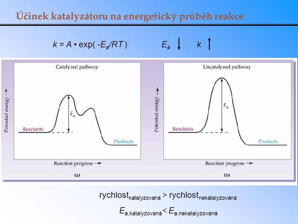 Účinek katalyzátoru na energetický průběh reakce k = A exp( -E a /RT ) EaEa k rychlost katalyzovaná > rychlost nekatalyzovaná E a,katalyzovaná < E a,n