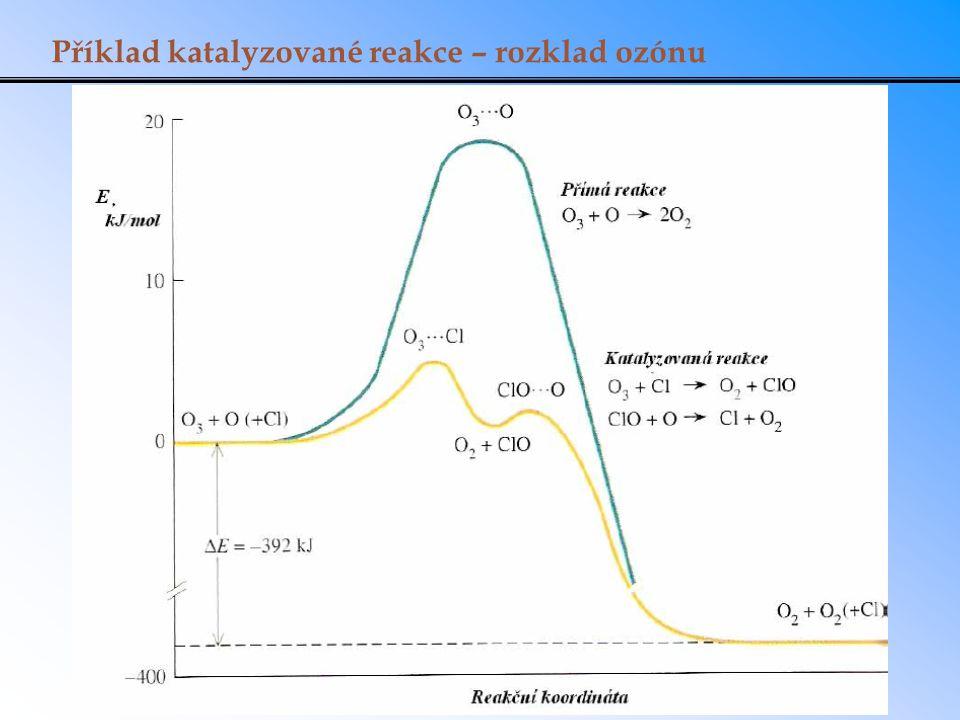 Příklad katalyzované reakce – rozklad ozónu
