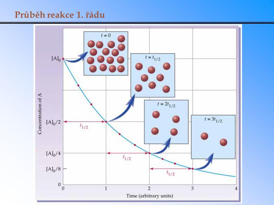 Reakční mechanismy reakční mechanismus poskytuje informaci o sledu dílčích dějů, které vedou od reaktantů k produktům.