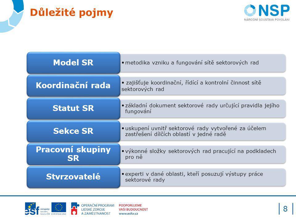 Důležité pojmy 8 metodika vzniku a fungování sítě sektorových rad Model SR zajišťuje koordinační, řídící a kontrolní činnost sítě sektorových rad Koor