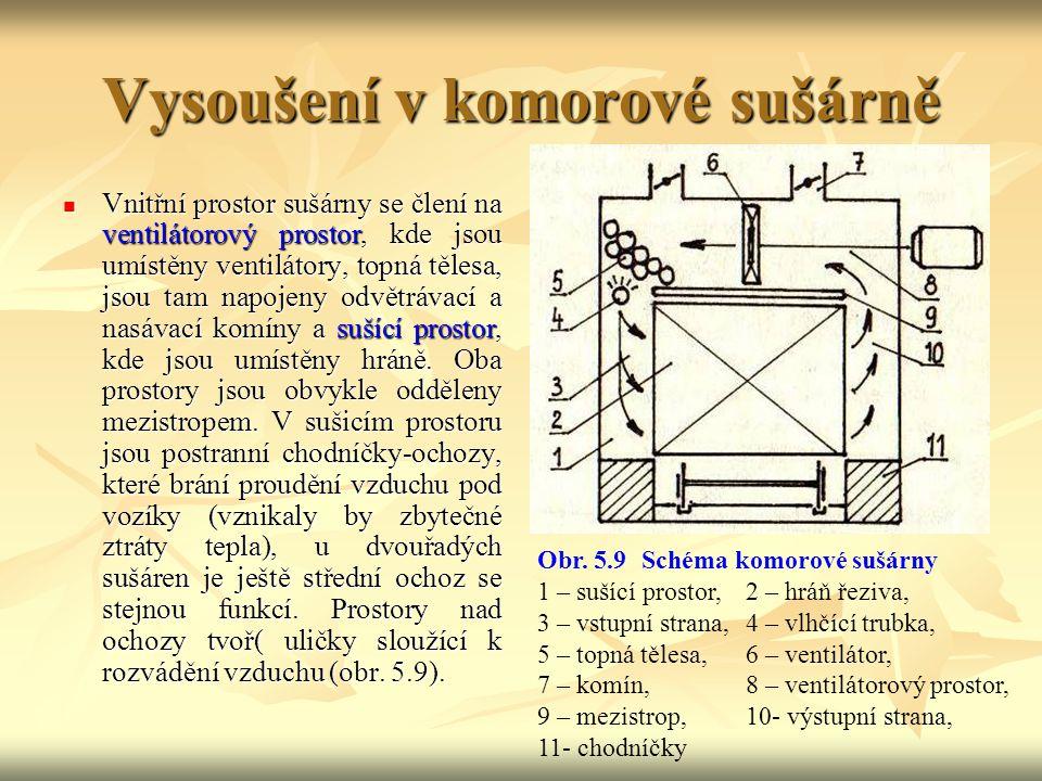 5.1.10.2 Vysoušení v komorové sušárně Sušení v komorových sušárnách probíhá přerušovaně. Sušárna se najednou naplní řezivem, které se po vysušení naje