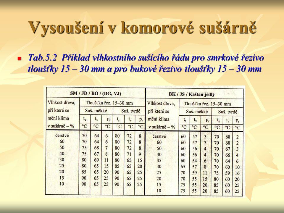 Vysoušení v komorové sušárně Tab. 5.1Příklad časového sušícího řádu pro bukové řezivo tloušťky 15 – 30 mm, předsušené na 35 % Tab. 5.1Příklad časového