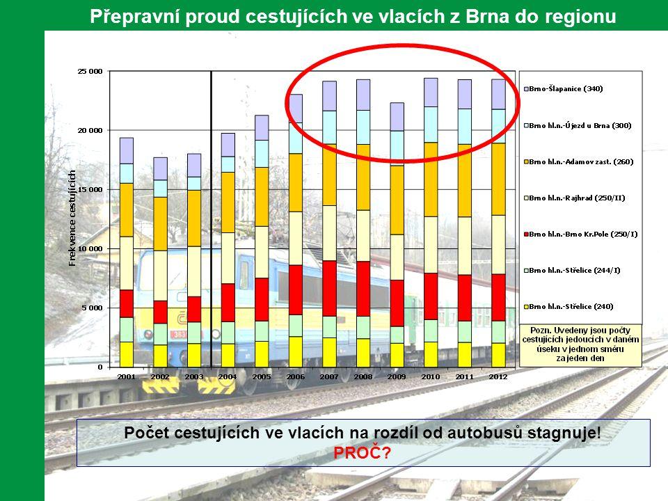10 Přepravní proud cestujících ve vlacích z Brna do regionu Počet cestujících ve vlacích na rozdíl od autobusů stagnuje! PROČ?