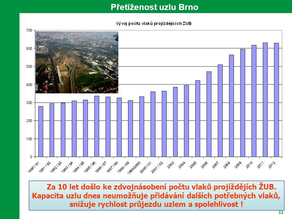 11 Za 10 let došlo ke zdvojnásobení počtu vlaků projíždějích ŽUB. Kapacita uzlu dnes neumožňuje přidávání dalších potřebných vlaků, snižuje rychlost p