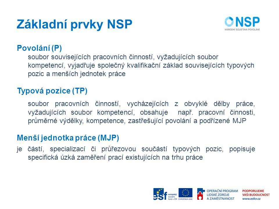 Základní prvky NSP Povolání (P) soubor souvisejících pracovních činností, vyžadujících soubor kompetencí, vyjadřuje společný kvalifikační základ souvi