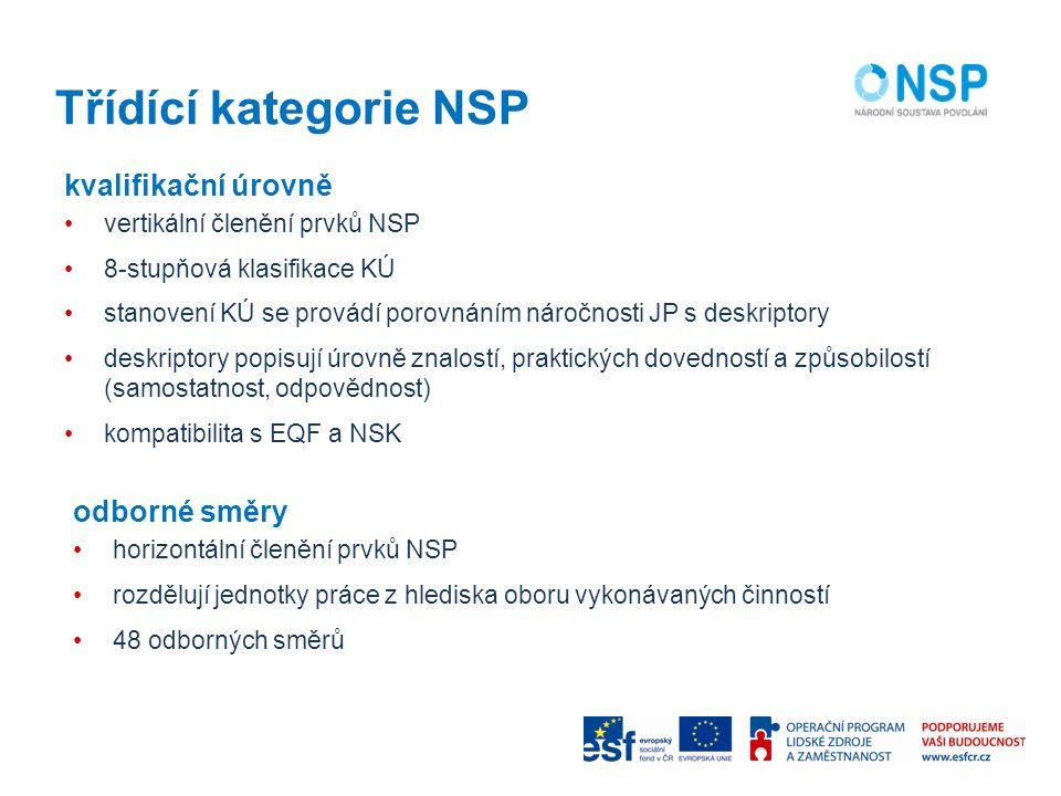 Třídící kategorie NSP kvalifikační úrovně vertikální členění prvků NSP 8-stupňová klasifikace KÚ stanovení KÚ se provádí porovnáním náročnosti JP s deskriptory deskriptory popisují úrovně znalostí, praktických dovedností a způsobilostí (samostatnost, odpovědnost) kompatibilita s EQF a NSK odborné směry horizontální členění prvků NSP rozdělují jednotky práce z hlediska oboru vykonávaných činností 48 odborných směrů