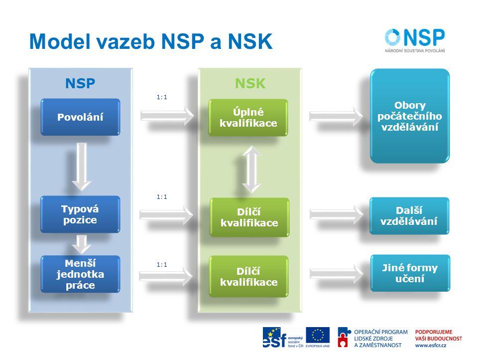 Model vazeb NSP a NSK NSK NSP Povolání Typová pozice Menší jednotka práce Úplné kvalifikace Dílčí kvalifikace Další vzdělávání Jiné formy učení Obory