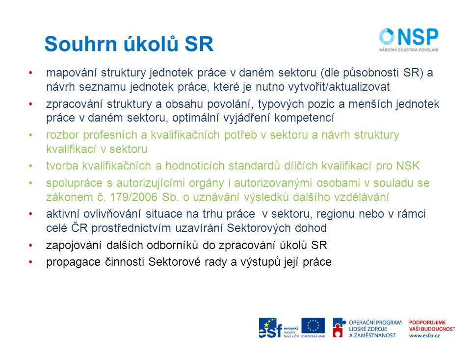 Souhrn úkolů SR mapování struktury jednotek práce v daném sektoru (dle působnosti SR) a návrh seznamu jednotek práce, které je nutno vytvořit/aktualizovat zpracování struktury a obsahu povolání, typových pozic a menších jednotek práce v daném sektoru, optimální vyjádření kompetencí rozbor profesních a kvalifikačních potřeb v sektoru a návrh struktury kvalifikací v sektoru tvorba kvalifikačních a hodnoticích standardů dílčích kvalifikací pro NSK spolupráce s autorizujícími orgány i autorizovanými osobami v souladu se zákonem č.