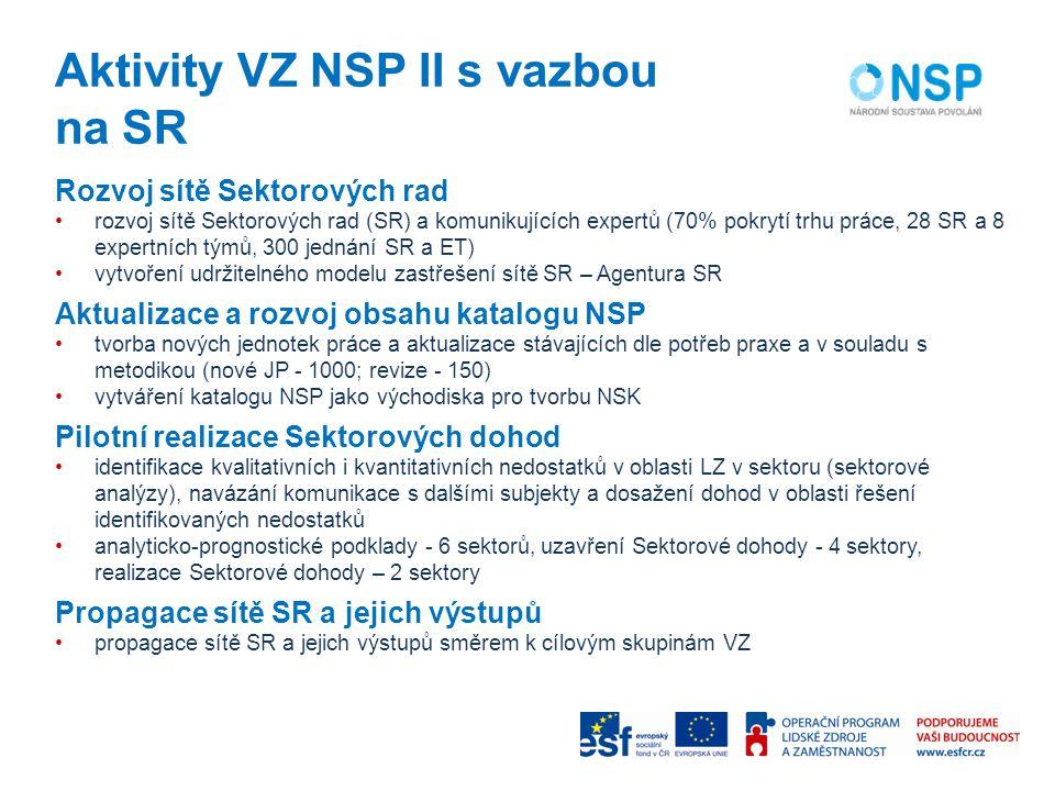 Aktivity VZ NSP II s vazbou na SR Rozvoj sítě Sektorových rad rozvoj sítě Sektorových rad (SR) a komunikujících expertů (70% pokrytí trhu práce, 28 SR a 8 expertních týmů, 300 jednání SR a ET) vytvoření udržitelného modelu zastřešení sítě SR – Agentura SR Aktualizace a rozvoj obsahu katalogu NSP tvorba nových jednotek práce a aktualizace stávajících dle potřeb praxe a v souladu s metodikou (nové JP - 1000; revize - 150) vytváření katalogu NSP jako východiska pro tvorbu NSK Pilotní realizace Sektorových dohod identifikace kvalitativních i kvantitativních nedostatků v oblasti LZ v sektoru (sektorové analýzy), navázání komunikace s dalšími subjekty a dosažení dohod v oblasti řešení identifikovaných nedostatků analyticko-prognostické podklady - 6 sektorů, uzavření Sektorové dohody - 4 sektory, realizace Sektorové dohody – 2 sektory Propagace sítě SR a jejich výstupů propagace sítě SR a jejich výstupů směrem k cílovým skupinám VZ
