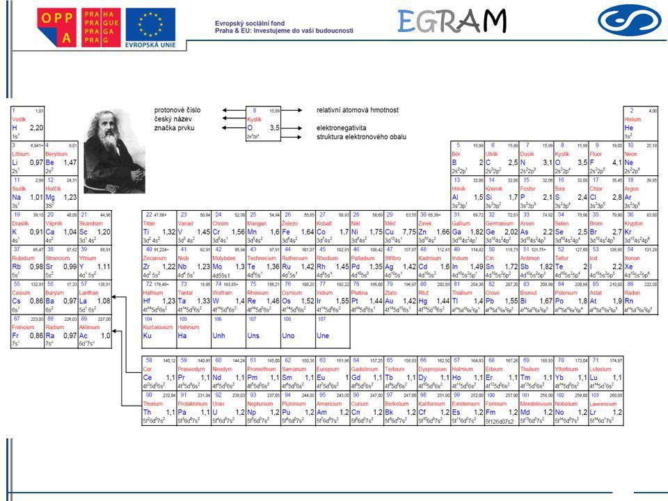 EGRAMEGRAM Velikost atomů Velikost atomu: podle vzdálenosti jader atomů v molekulách atomový poloměr = polovina vzájemné vzdálenosti středů dvou sousedních stejných atomů v molekule nebo v krystalu spojených chemickou vazbou Záleží na typu vazby: kovalentní, iontové a kovové poloměry