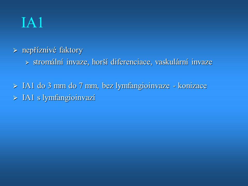 IA1  nepříznivé faktory  stromální invaze, horší diferenciace, vaskulární invaze  IA1 do 3 mm do 7 mm, bez lymfangioinvaze - konizace  IA1 s lymfa
