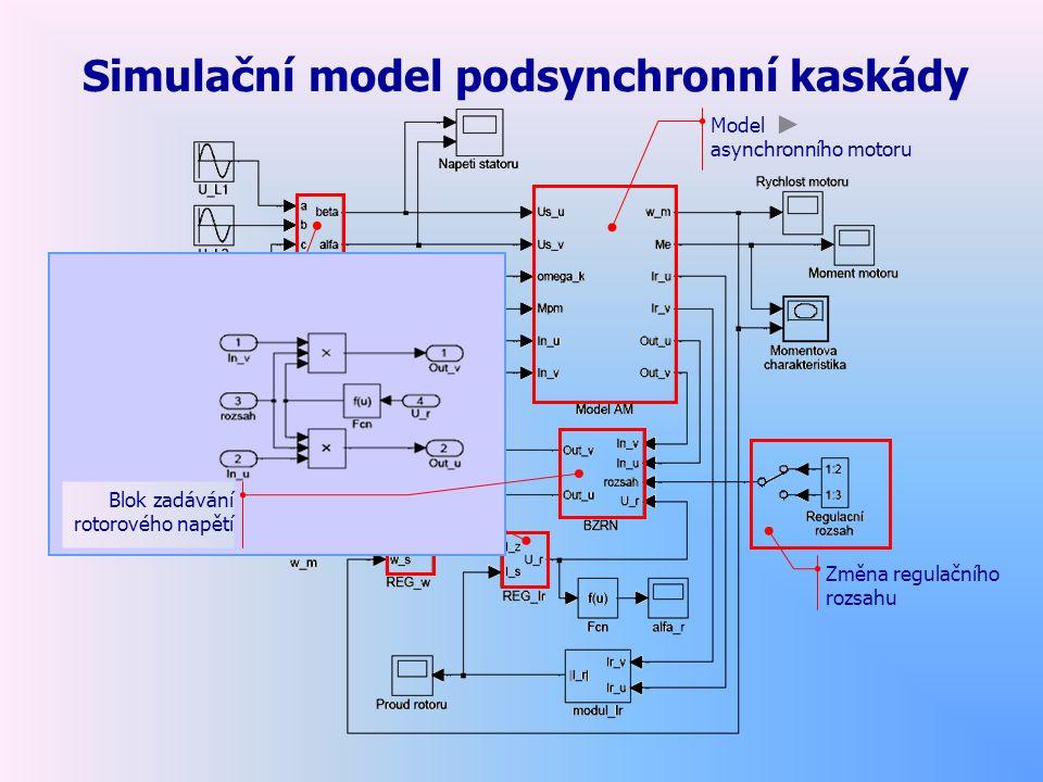 Simulační model podsynchronní kaskády Blok vektorového natočení Model asynchronního motoru Regulátor rychlosti Regulátor rotorového proudu Změna regul