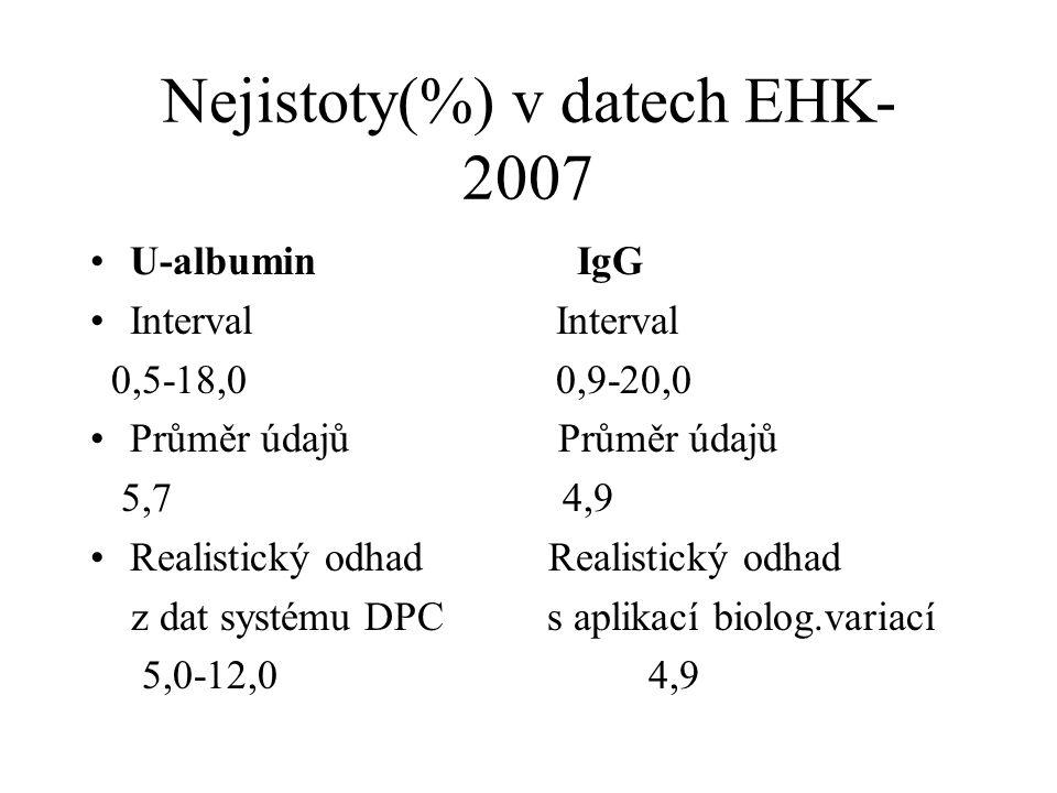 Nejistoty(%) v datech EHK- 2007 U-albumin IgG Interval 0,5-18,0 0,9-20,0 Průměr údajů 5,7 4,9 Realistický odhad z dat systému DPC s aplikací biolog.variací 5,0-12,0 4,9