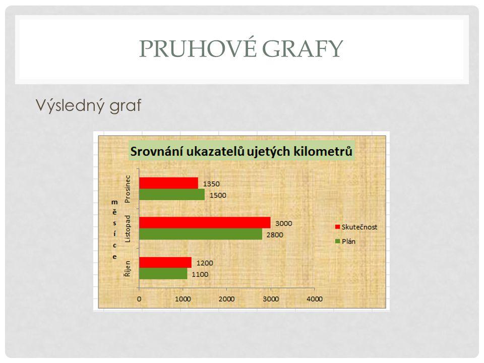 PRUHOVÉ GRAFY Výsledný graf